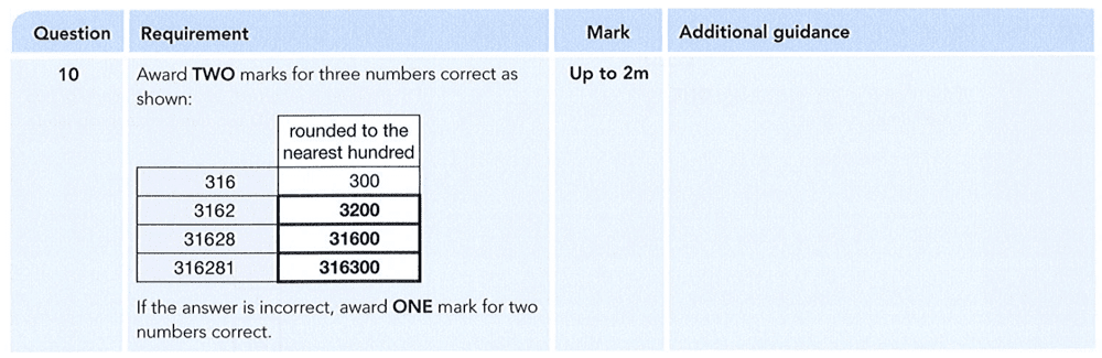 Answer 10 Maths KS2 SATs Papers 2012 - Year 6 Sample Paper 1, Numbers, Rounding