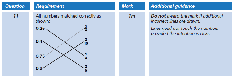 Answer 11 Maths KS2 SATs Papers 2006 - Year 6 Sample Paper 1, Numbers, Fractions, Decimals