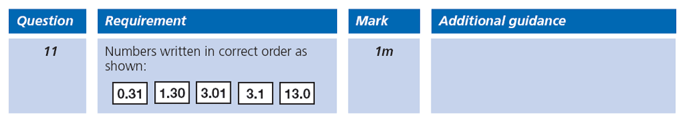 Answer 11 Maths KS2 SATs Papers 2007 - Year 6 Practice Paper 2, Numbers, Order and Compare Numbers, Decimals