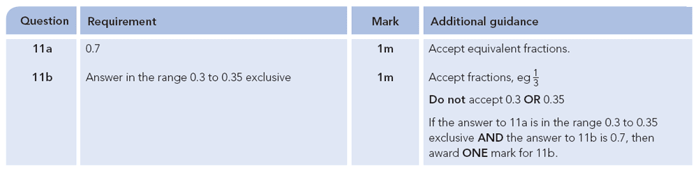 Answer 11 Maths KS2 SATs Papers 2012 - Year 6 Practice Paper 2, Numbers, Decimals, Measurement, Scale reading
