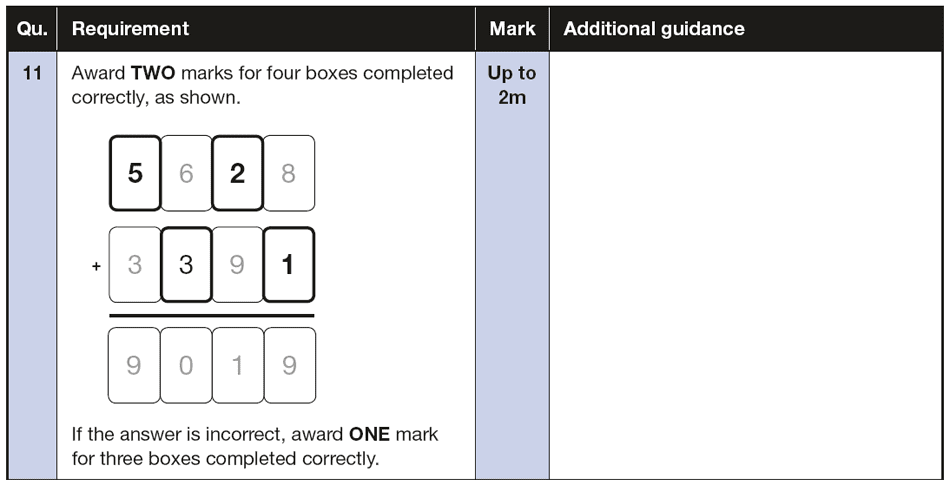 Answer 11 Maths KS2 SATs Papers 2016 - Year 6 Exam Paper 3 Reasoning, Numbers, Missing Digits, Addition