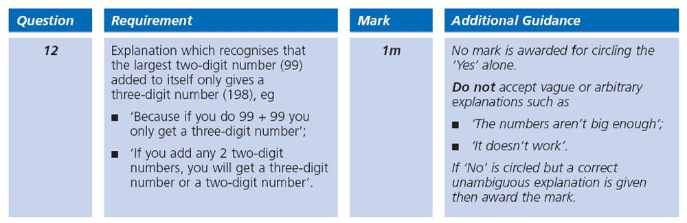 Answer 12 Maths KS2 SATs Papers 2000 - Year 6 Practice Paper 2, Numbers, Addition, Logical Problems