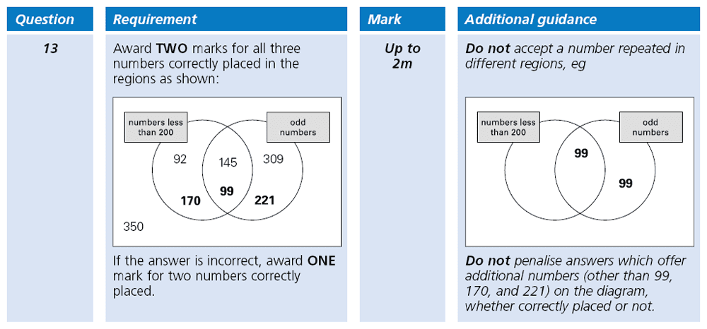 Answer 13 Maths KS2 SATs Papers 2001 - Year 6 Exam Paper 2, Numbers, Even and odd Numbers, Statistics, Venn Diagrams
