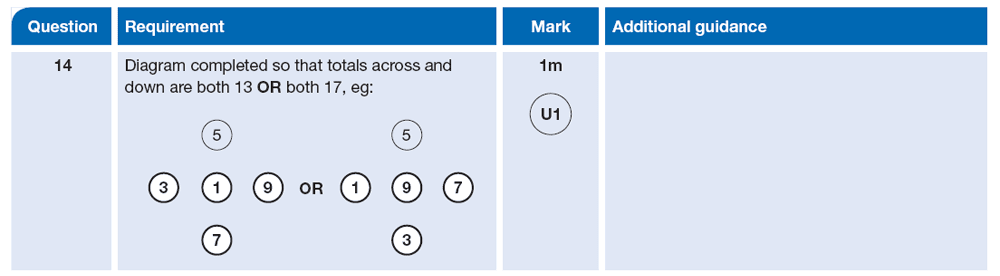 Answer 14 Maths KS2 SATs Papers 2013 - Year 6 Sample Paper 2, Numbers, Addition, Logical Problems