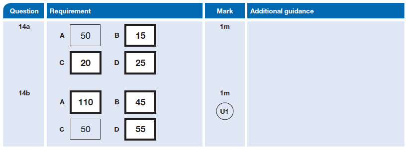 Answer 14 Maths KS2 SATs Papers 2014 - Year 6 Practice Paper 2, Numbers, Multiplication, Division, Subtraction, Addition