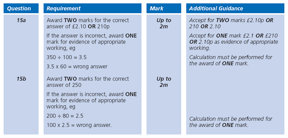Answer 15 Maths KS2 SATs Papers 2000 - Year 6 Sample Paper 1, Ratio & Proportion, Money