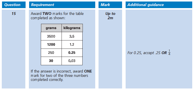 Answer 15 Maths KS2 SATs Papers 2002 - Year 6 Sample Paper 1, Measurement, Unit Conversions