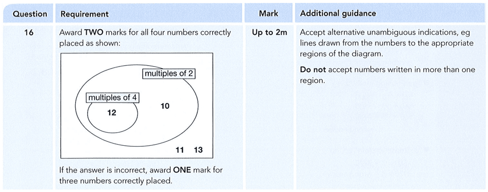 Answer 16 Maths KS2 SATs Papers 2012 - Year 6 Exam Paper 1, Numbers, Multiples, Statistics, Venn Diagrams