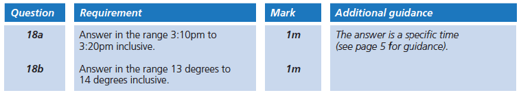 Answer 18 Maths KS2 SATs Papers 2006 - Year 6 Past Paper 2, Statistics, Graphs, Time Graph
