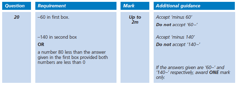 Answer 20 Maths KS2 SATs Papers 2002 - Year 6 Practice Paper 1, Algebra, Patterns & Sequences