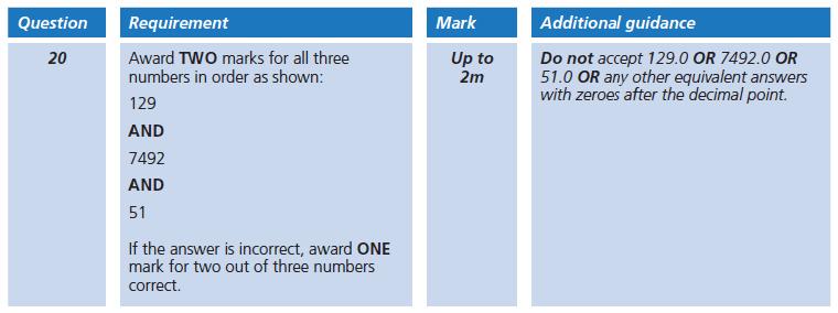 Answer 20 Maths KS2 SATs Papers 2006 - Year 6 Exam Paper 2, Numbers, Rounding, Decimals, Algebra, BIDMAS