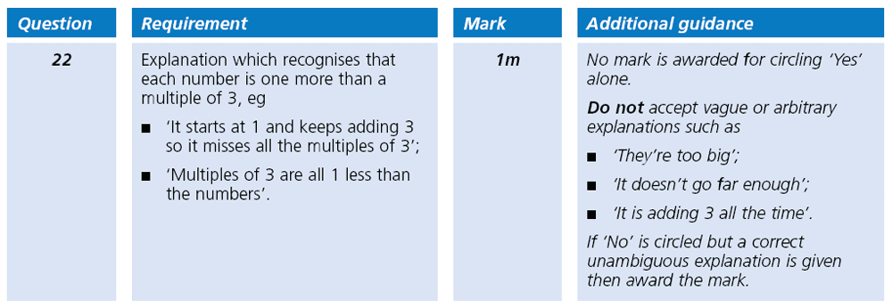 Answer 22 Maths KS2 SATs Papers 2001 - Year 6 Past Paper 2, Algebra, Patterns & Sequences