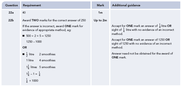 Answer 22 Maths KS2 SATs Papers 2009 - Year 6 Practice Paper 2, Ratio & Proportion, Recipe Problems, Measurement, Unit Conversions