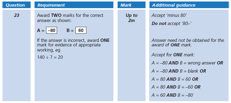 Answer 23 Maths KS2 SATs Papers 2005 - Year 6 Sample Paper 1, Numbers, Number Line, Measurement, Scale reading