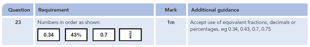 Answer 23 Maths KS2 SATs Papers 2012 - Year 6 Practice Paper 1, Numbers, Order and Compare Numbers, Decimals, Fractions, Percentages