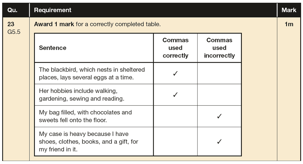 Answer 23 SPaG KS2 SATs Papers 2016 - Year 6 English Sample Paper 1, Punctuation