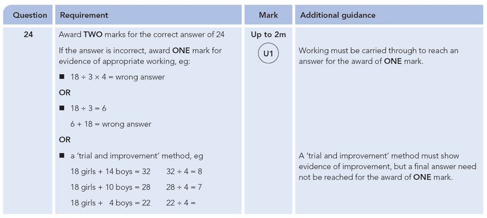 Answer 24 Maths KS2 SATs Papers 2012 - Year 6 Exam Paper 1, Numbers, Word Problems, Fractions, Logical Problems