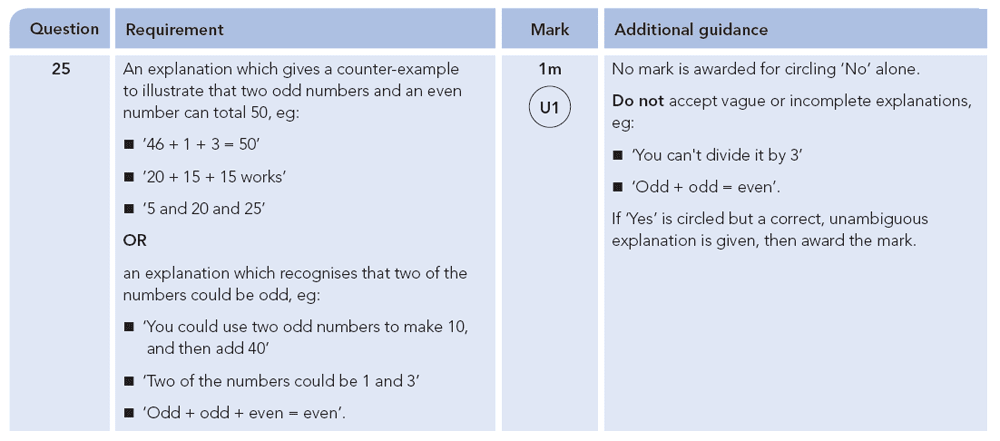 Answer 25 Maths KS2 SATs Papers 2012 - Year 6 Past Paper 2, Numbers, Addition, Logical Problems