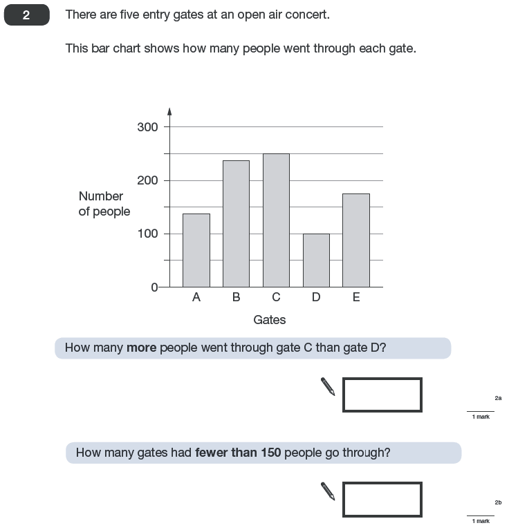 Question 02 Maths KS2 SATs Papers 2010 - Year 6 Sample Paper 2, Numbers, Word Problems, Statistics, Bar charts