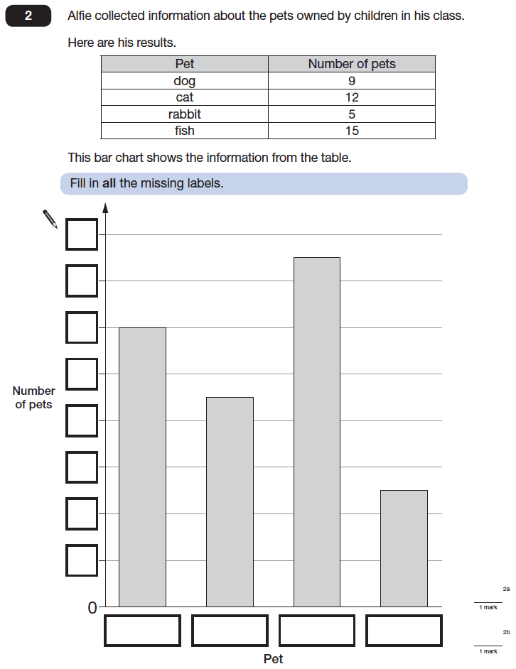 Question 02 Maths KS2 SATs Papers 2014 - Year 6 Practice Paper 2, Statistics, Tables, Bar charts