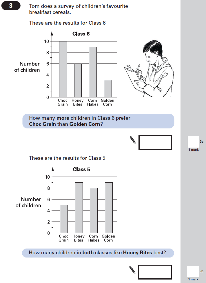 Question 03 Maths KS2 SATs Papers 2002 - Year 6 Past Paper 2, Statistics, Bar charts