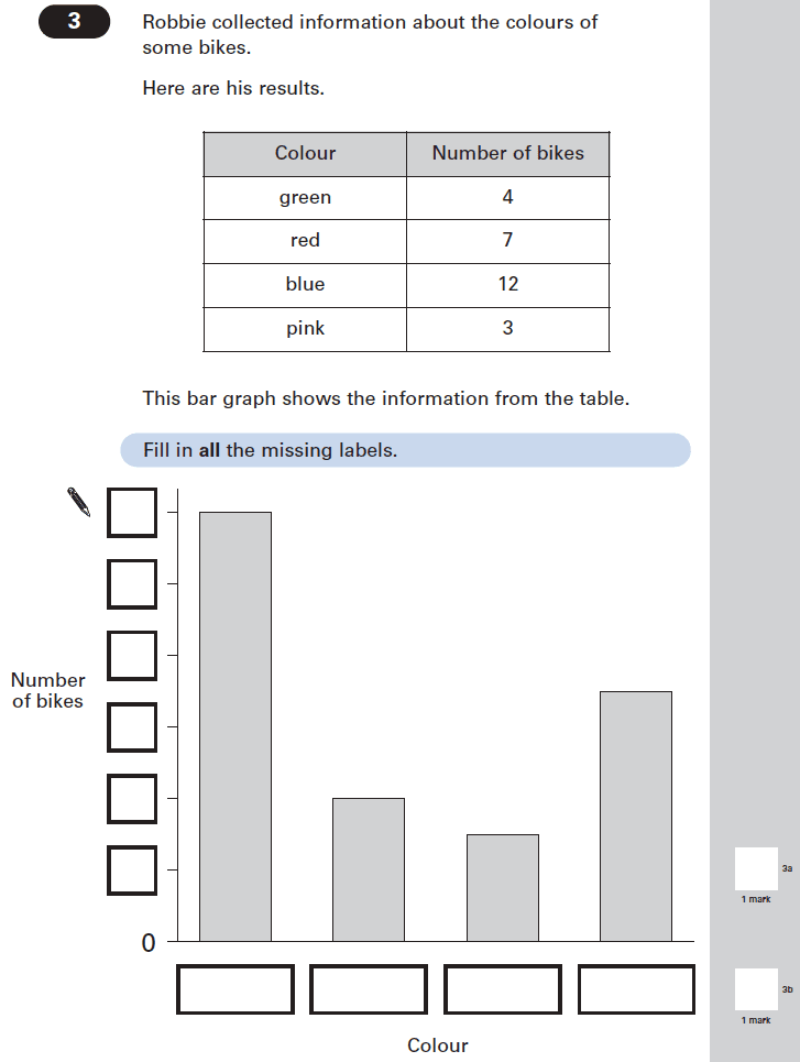 Question 03 Maths KS2 SATs Papers 2005 - Year 6 Sample Paper 1, Statistics, Bar charts, Tables