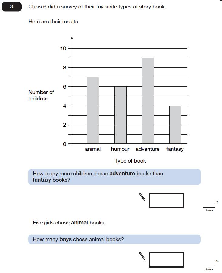 Question 03 Maths KS2 SATs Papers 2006 - Year 6 Sample Paper 2, Statistics, Bar charts