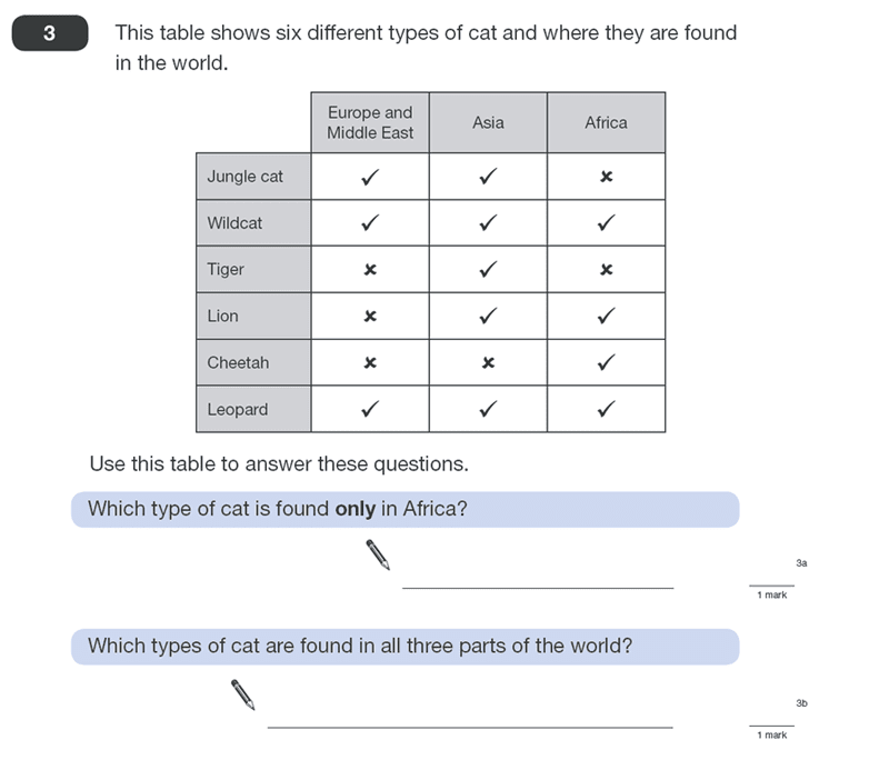 Question 03 Maths KS2 SATs Papers 2010 - Year 6 Exam Paper 1, Statistics, Tables