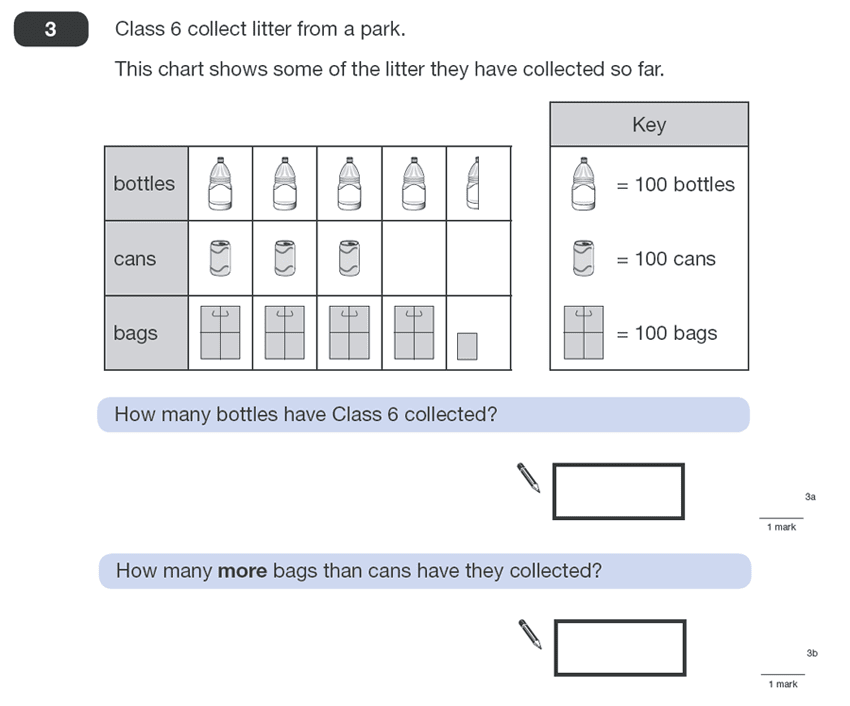 Question 03 Maths KS2 SATs Papers 2011 - Year 6 Exam Paper 1, Statistics, Pictograms