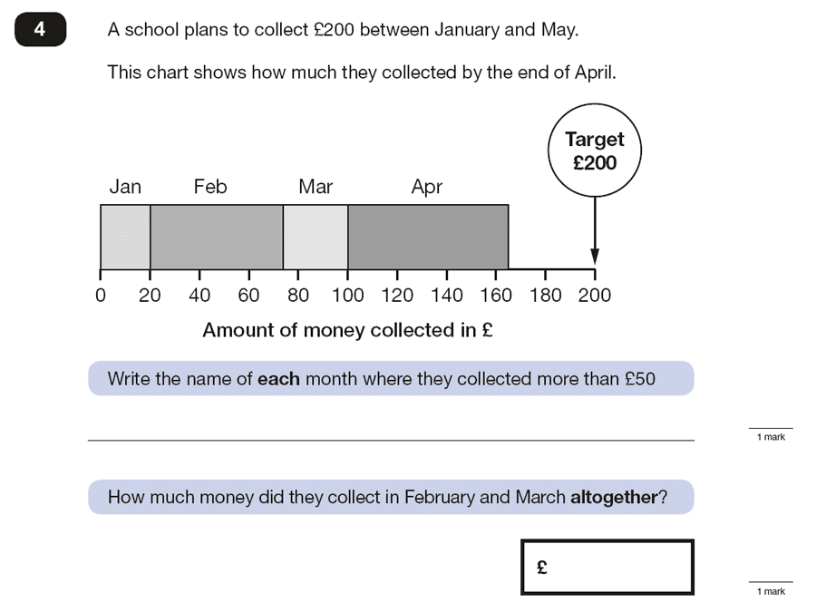 Question 04 Maths KS2 SATs Papers 2016 - Year 6 Past Paper 3 Reasoning, Numbers, Word Problems, Statistics, Charts, Money