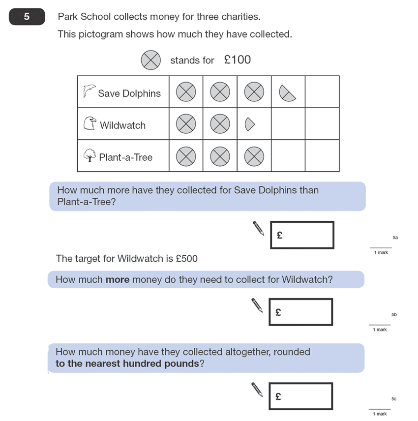 Question 05 Maths KS2 SATs Papers 2008 - Year 6 Past Paper 1, Numbers, Rounding, Statistics, Pictograms, Money