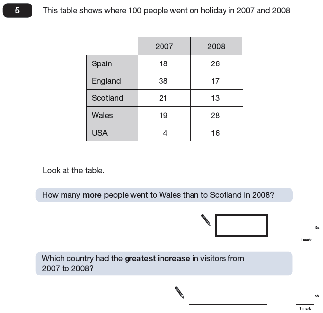 Question 05 Maths KS2 SATs Papers 2009 - Year 6 Past Paper 1, Statistics, Tables