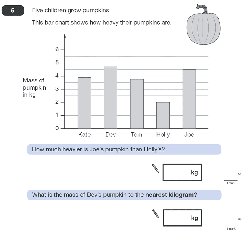 Question 05 Maths KS2 SATs Papers 2011 - Year 6 Practice Paper 2, Statistics, Bar charts