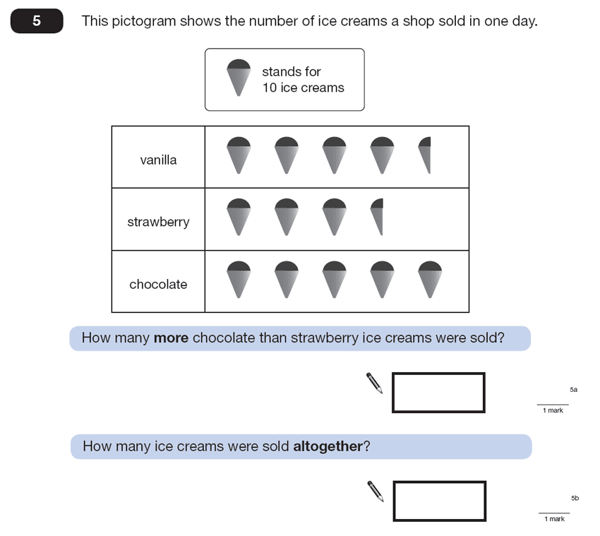 Question 05 Maths KS2 SATs Papers 2013 - Year 6 Past Paper 2, Statistics, Pictograms
