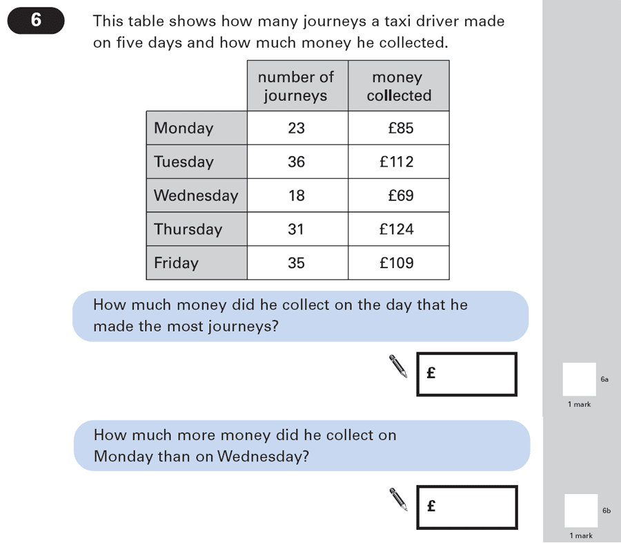 Question 06 Maths KS2 SATs Papers 2003 - Year 6 Past Paper 1, Statistics, Tables, Money