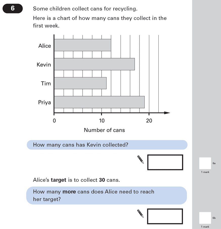 Question 06 Maths KS2 SATs Papers 2003 - Year 6 Past Paper 2, Statistics, Bar charts