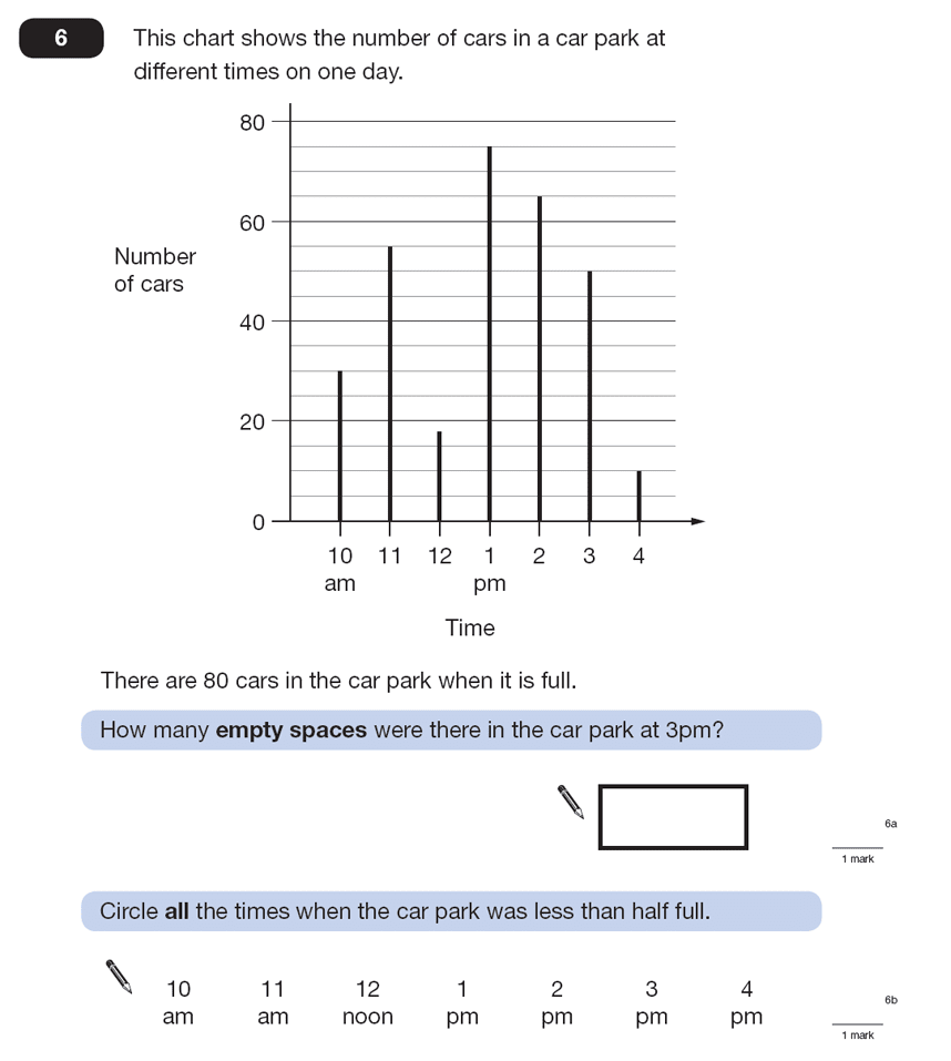 Question 06 Maths KS2 SATs Papers 2008 - Year 6 Sample Paper 2, Statistics, Bar charts, Time