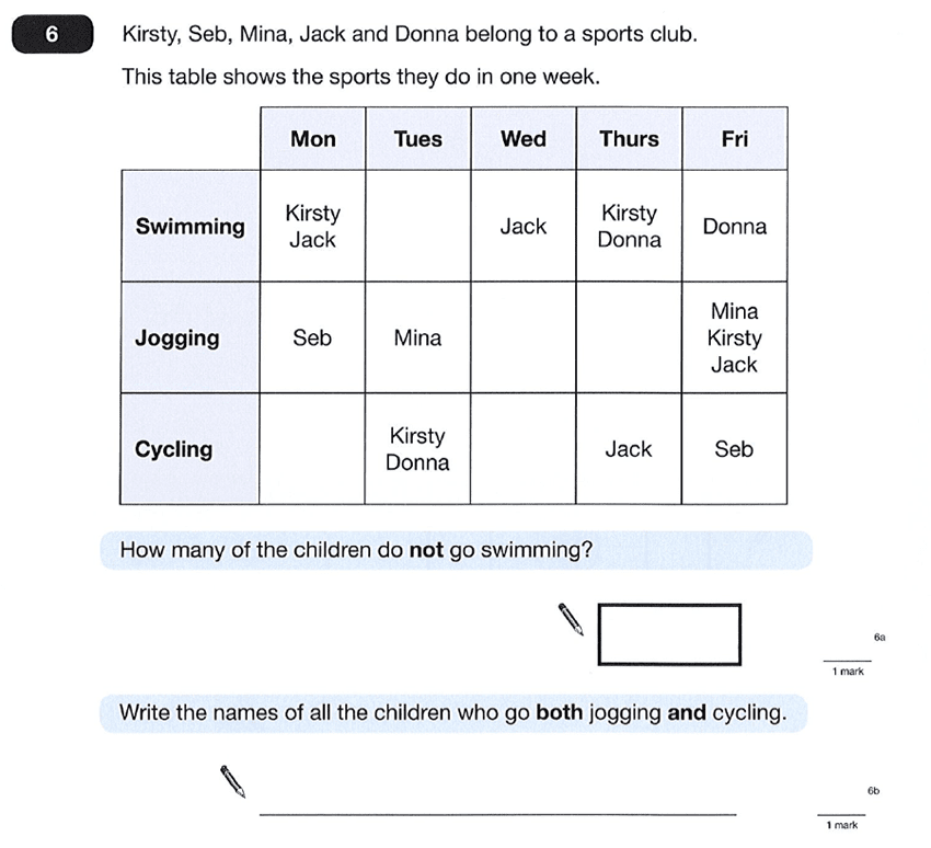 Question 06 Maths KS2 SATs Papers 2012 - Year 6 Sample Paper 1, Statistics, Tables