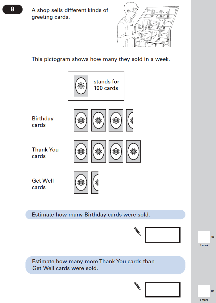 Question 08 Maths KS2 SATs Papers 2005 - Year 6 Exam Paper 2, Statistics, Pictograms