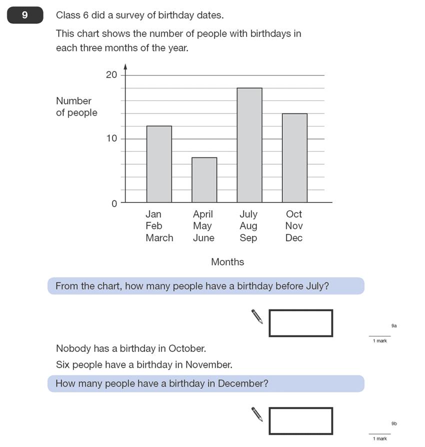 Question 09 Maths KS2 SATs Papers 2008 - Year 6 Past Paper 1, Statistics, Bar charts, Calendar