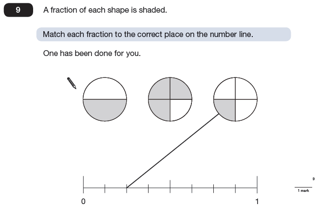Question 09 Maths KS2 SATs Papers 2009 - Year 6 Past Paper 1, Numbers, Fractions, Number Line
