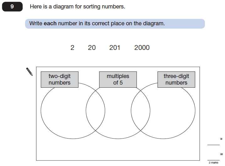 Question 09 Maths KS2 SATs Papers 2014 - Year 6 Past Paper 1, Numbers, Multiples, Statistics, Venn Diagrams