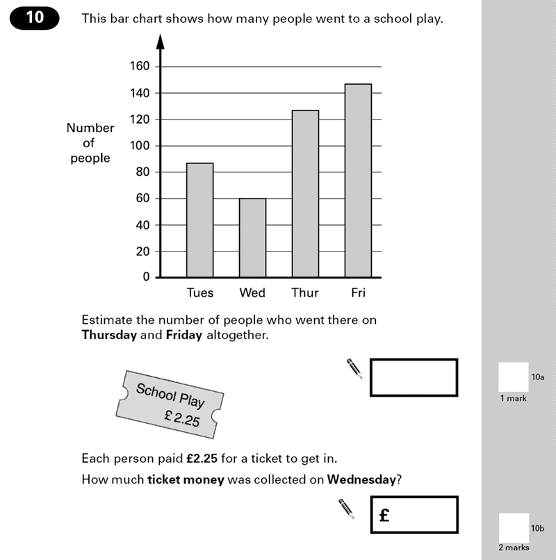 Question 10 Maths KS2 SATs Papers 2000 - Year 6 Past Paper 2, Numbers, Word Problems, Statistics, Bar charts, Money