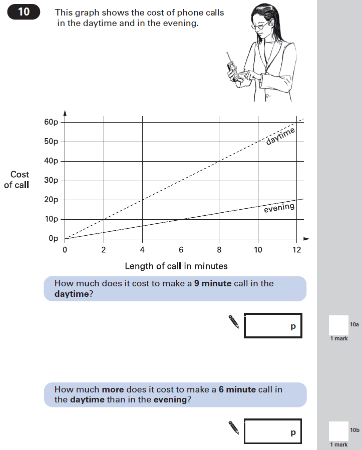 Question 10 Maths KS2 SATs Papers 2002 - Year 6 Past Paper 1, Numbers, Word Problems, Statistics, Graphs, Time Graph, Money