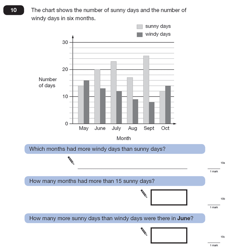 Question 10 Maths KS2 SATs Papers 2007 - Year 6 Sample Paper 1, Statistics, Bar charts