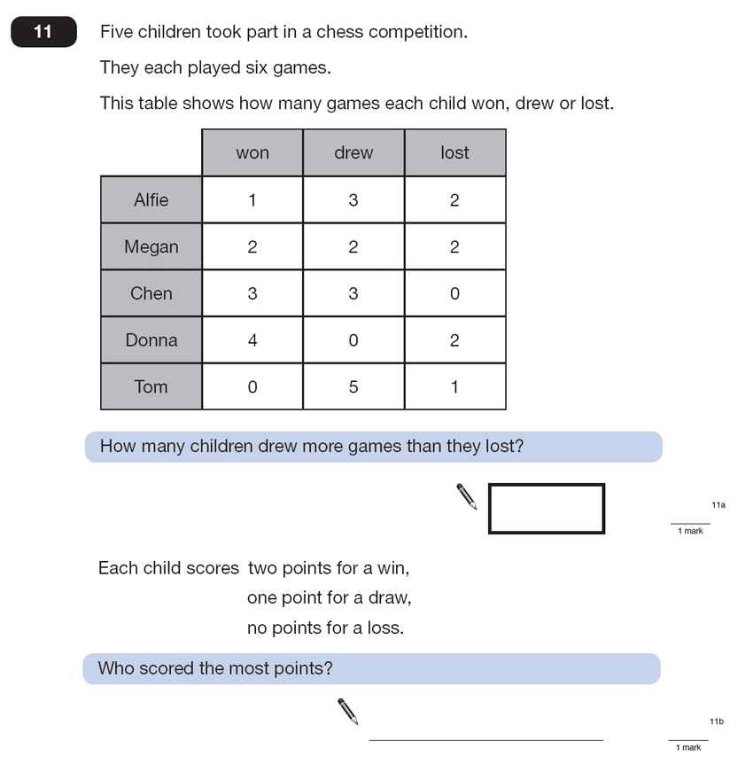 Question 11 Maths KS2 SATs Papers 2013 - Year 6 Practice Paper 2, Numbers, Multiplication, Addition, Statistics, Tables
