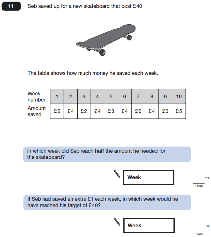 Question 11 Maths KS2 SATs Papers 2014 - Year 6 Sample Paper 1, Numbers, Word Problems, Addition, Money