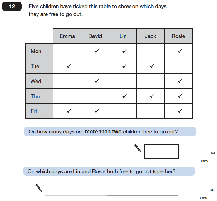 Question 12 Maths KS2 SATs Papers 2006 - Year 6 Exam Paper 1, Statistics, Tables