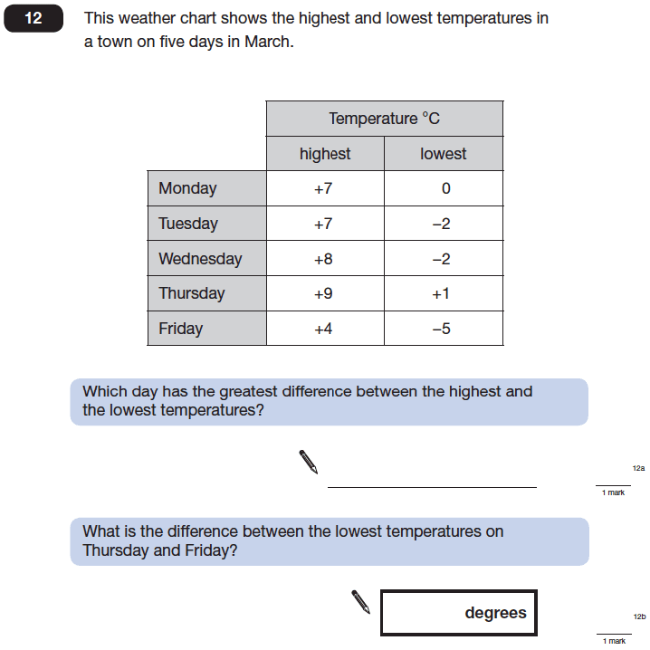 Question 12 Maths KS2 SATs Papers 2014 - Year 6 Exam Paper 1, Numbers, Subtraction, Word Problems, Addition, Statistics, Tables