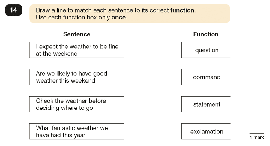 Question 14 SPaG KS2 SATs Papers 2016 - Year 6 English Past Paper 1, Functions of sentences